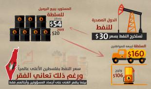 هل تعلم أن سعر المحروقات بفلسطين هو الأعلى عالمياً