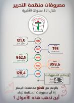 مصروفات منظمة التحرير