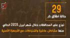 29 حالة اطلاق نار خلال شهر ابريل2019