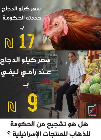 الفرق بين سعر الدجاج في رامي ليفي ومناطق السلطة