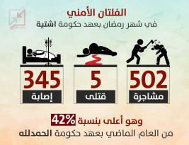 ازدياد #الفلتان_الأمني بنسبة 42% هذا العام عن العام الماضي