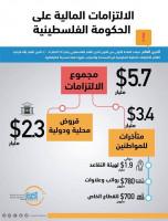 مديونية السلطة: 5.7 مليار $