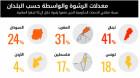 فلسطين تحتل المرتبة الخامسة في الدول العربية في الرشاوى والوساطات