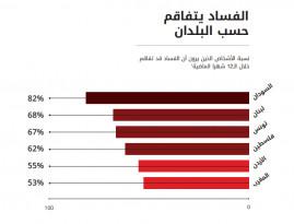 فلسطين المرتبة الرابعة في الفساد في الدول العربية