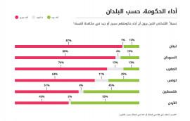 51% في استطلاع الرأي يرون أن الحكومة أداؤها سيئ !! و4% لا يعرفون