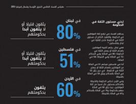 أكثر من نصف الشعب لا يثق بالحكومة!!