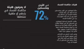 72% من المواطنين الفلسطينيين لا يعرفون بشيء اسمه هيئة مكافحة الفساد!!