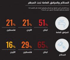 وساطات في المرافق العامة والقضاء