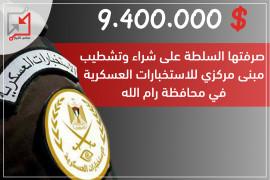 9.4 مليون دولار صرفتها السلطة على شراء وتشطيب مبنى مركزي للاستخبارات العسكرية في محافظة رام الله