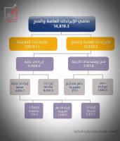 البيانات المالية الختامية للسلطة الفلسطينية