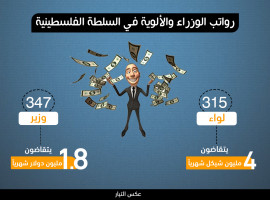 رواتب الوزراء والألوية في السلطة الفلسطينية
