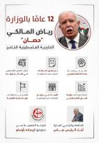 رياض المالكي فشل متتالي وتمسك من قبل محمود عباس