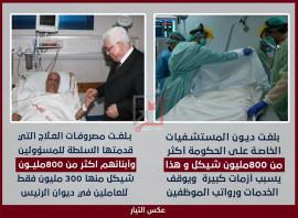 ديون المستشفيات الخاصة على الحكومة أكثر من 800 مليون شيكل