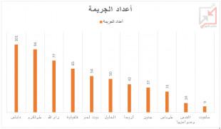 حصاد الفلتان الأمني في جميع المحافظات خلال شهر يوليو الحالي