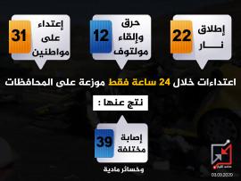 اعتداءات خلال أقل من 24 ساعة تكذب محمد اشتية
