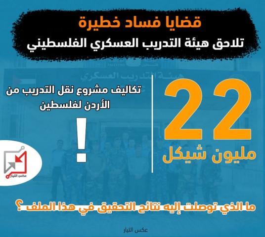 22 مليون شيكل تكلفة نقل مشروع التدريب من الأردن لفلسطين