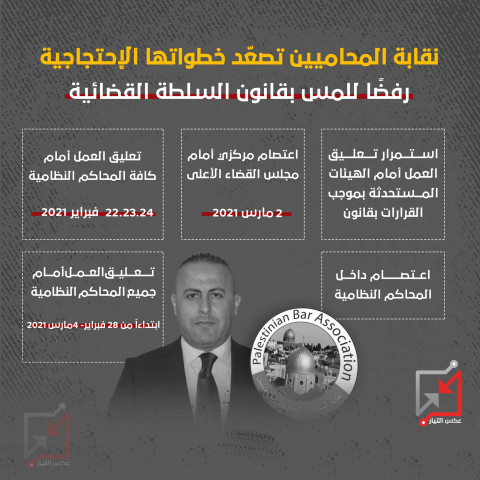نقابة المحامين تصعد خطواتها رفضًا للمس بقانون السلطة القضائية
