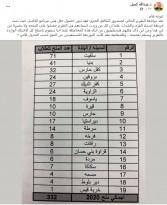 محافظ سلفيت عبدالله كميل يدعي وجود خطأ فني في برنامج توزيع الأموال التي جمعها لصندوقه المالي فبل أيام!!